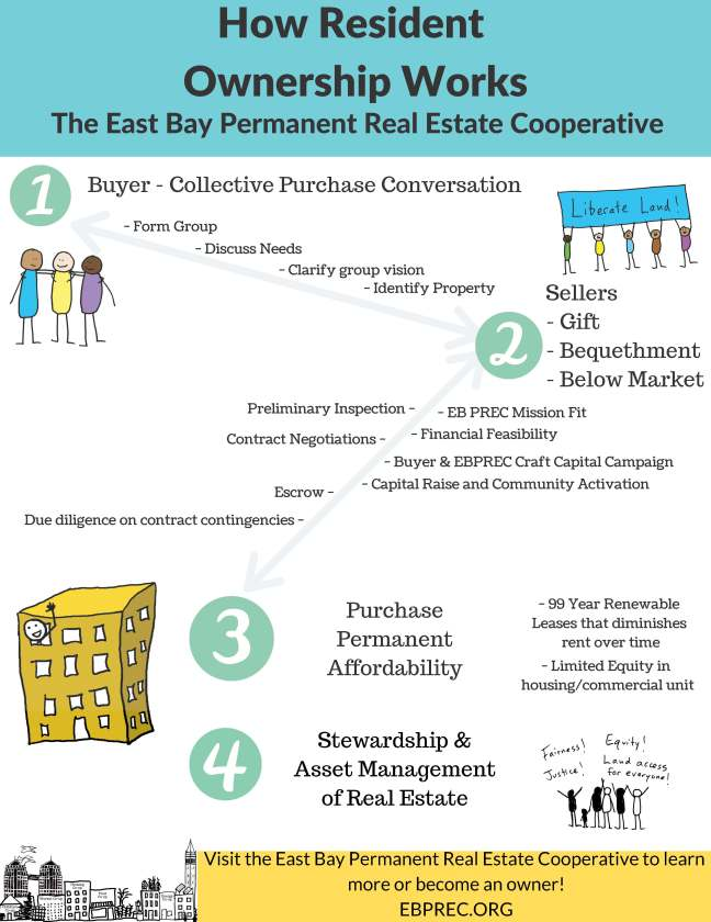 East Bay Permanent Real Estate Cooperative graphic